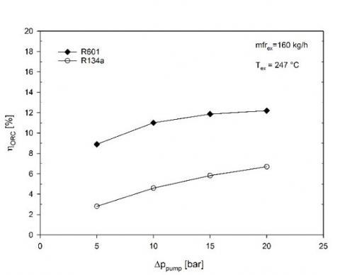 Bottoming Organic Rankine Cycles for Passenger Cars | IIETA
