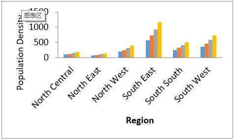 Regional Assessment of Population and Warming of a Tropical Country