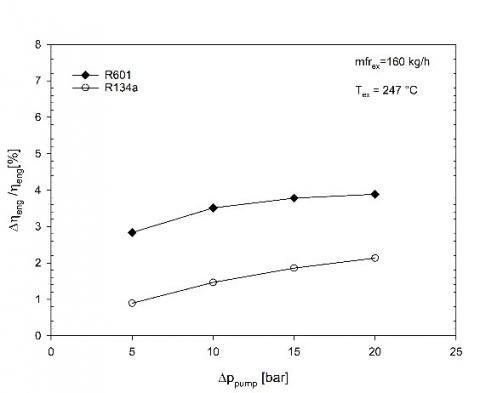Bottoming Organic Rankine Cycles for Passenger Cars   IIETA