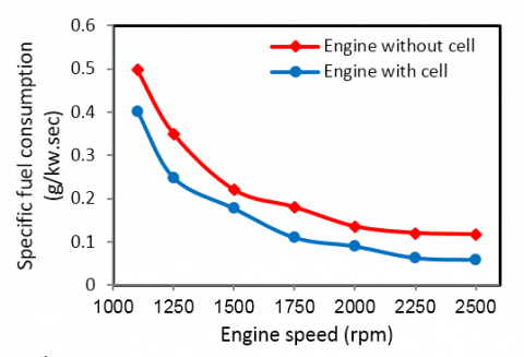Efficient Use of Oxy-hydrogen Gas (HHO) in Vehicle Engines