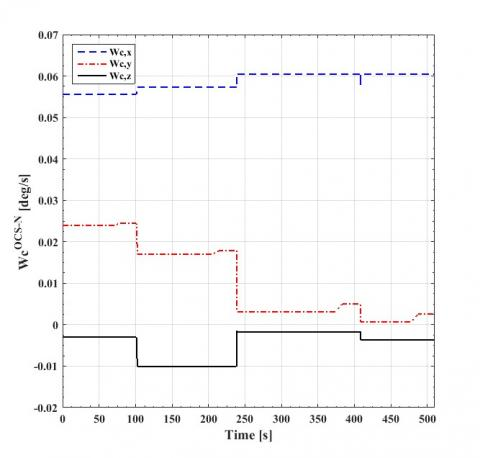 In-flight Correction of the Satellite Orientation Parameter during
