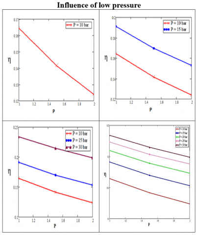 Contribution to the Simulation and Parametric Analysis of