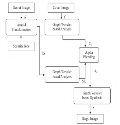 Secured Data Representation in Images Using Graph Wavelet