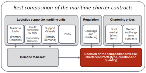Optimum Composition of Charter Contracts for the Renewal of