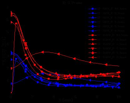 Analysis of the Movement Characteristics of Corona Winds
