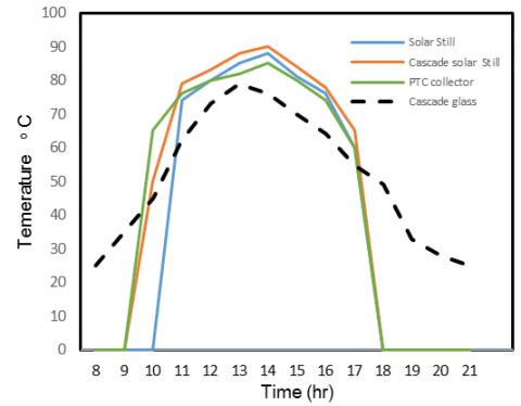 Design and Fabrication of a Novel Hybrid Solar Distillation